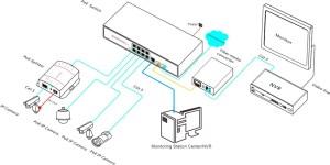 8CH PoE Network Switch with 1 Gigabit  2 SFP Uplink Ports