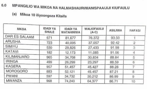 Top 10 Regions Matokeo Ya Darasa La Saba 2020/2021