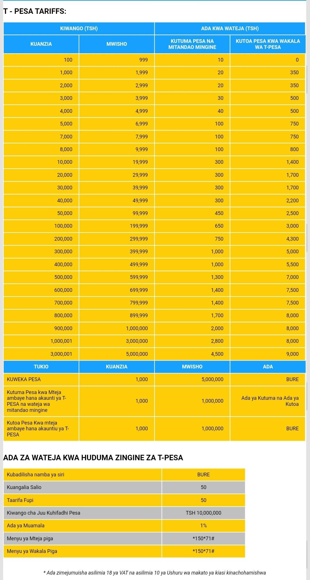 Makato Mapya ya TTCL T-PESA,  TTCL T-PESA charges Tanzania