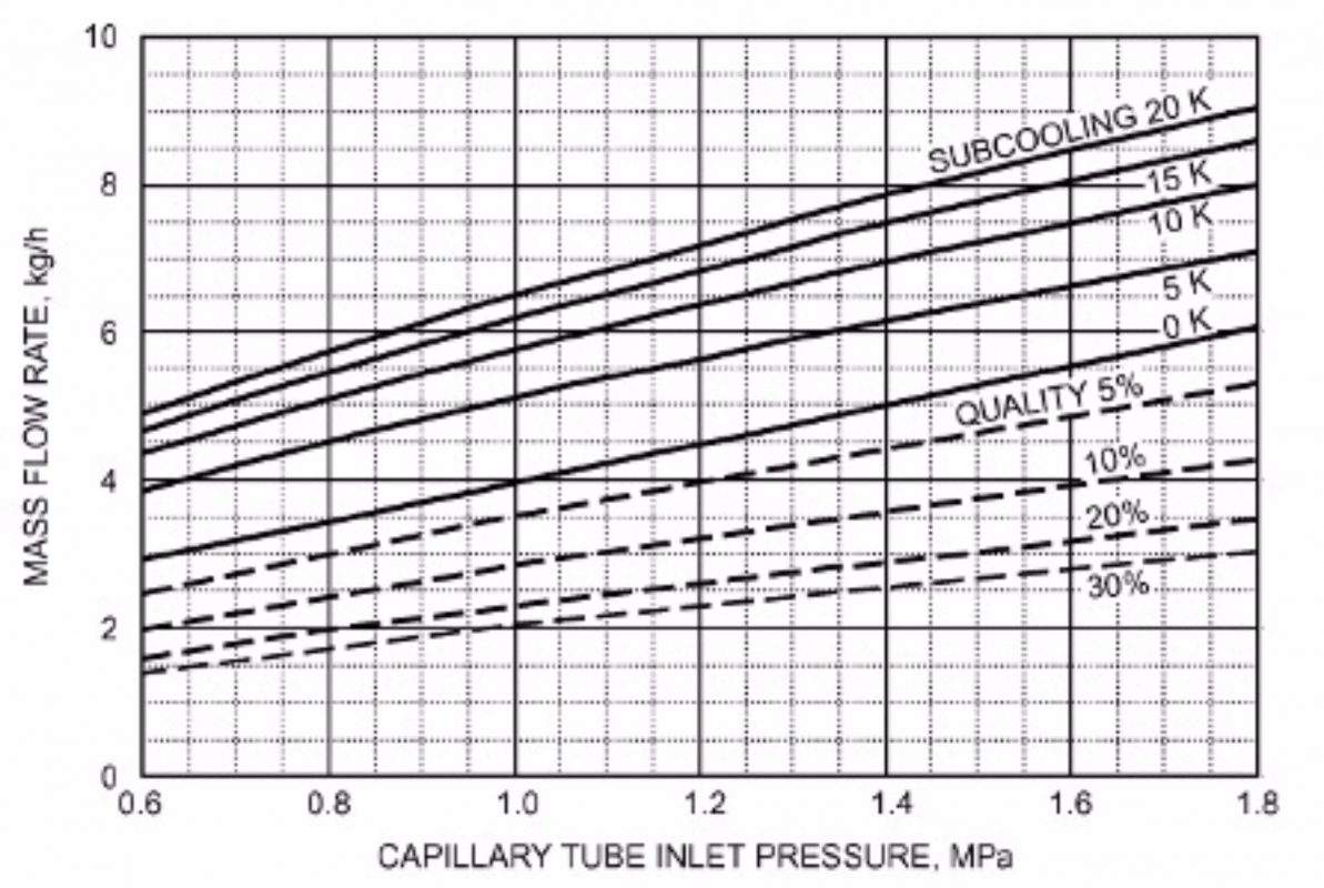 How To Design A Capillary Tube The Simplest And Most