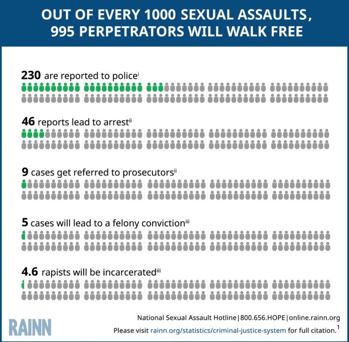 Statistics of reporting sexual assault