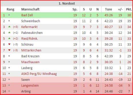 Tabelle KM 25.4.16