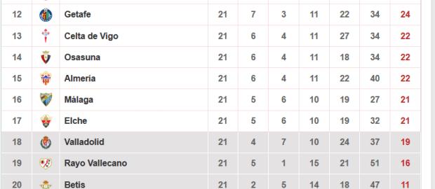 Datos del Rayo Vallecano tras la jornada 21º