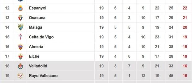 Datos del Rayo Vallecano tras la jornada 19º