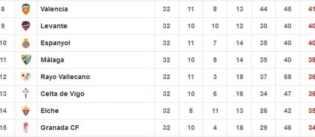 Datos del Rayo Vallecano tras la jornada 32º