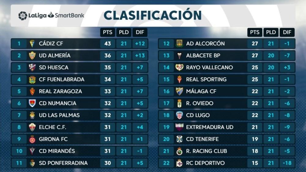 El Rayo Vallecano despide el 2019 a siete puntos del playoffs