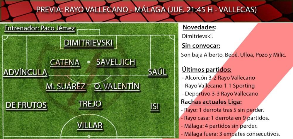"""Rayo Vallecano vs Málaga: """"Apurando las opciones de subir al tren"""""""