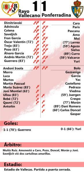 Rayo Vallecano 1-1 Ponferradina: 'Bailando en el abismo'