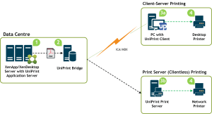 Eliminate Citrix Printing Issues & Problems | Uniprint