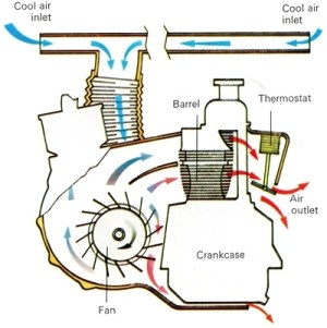 AirCooled Engine   How It Works