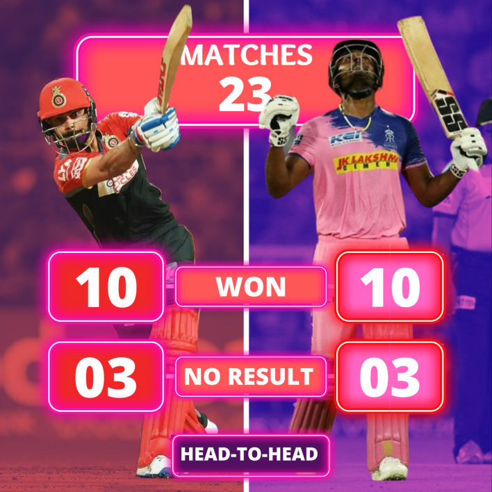 RCB vs RR Head to Head