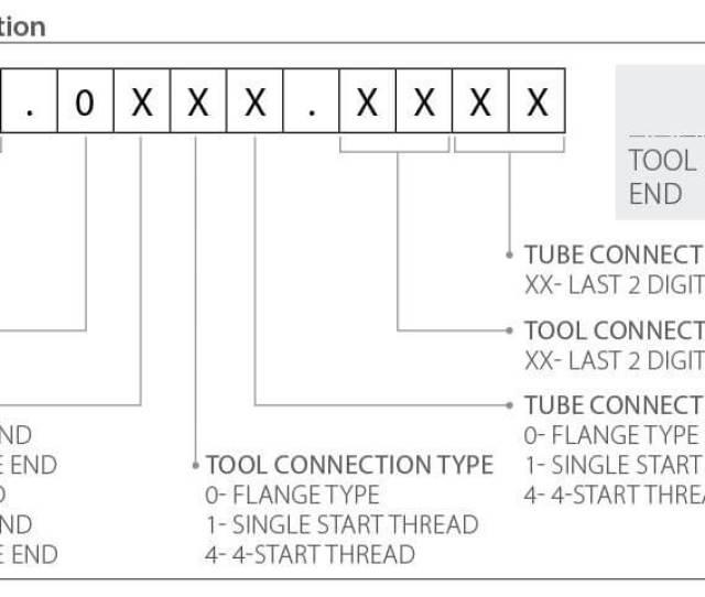 Part Number Configurator