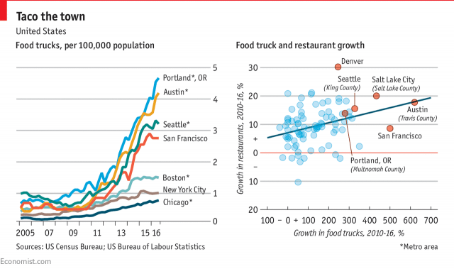 Food Truck Growth Curve via Economist