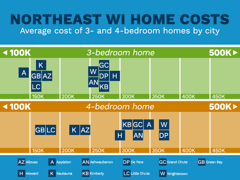 Chart of home costs by city in Northeast Wisconsin