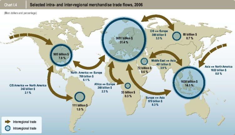 Principales pautas de comercio de mercancías intra e inter regional (2006). Fuente: Organización Mundial del Comercio.