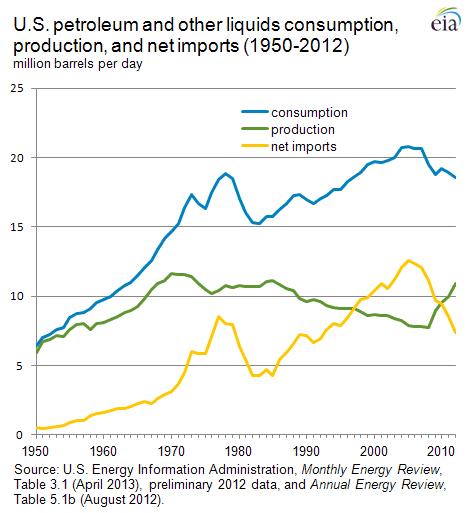 Consumo de petróleo en EEUU (azul), producción (verde) e importaciones (amarillo), 1950-2012 [Gráfico: Energy Information Administration]