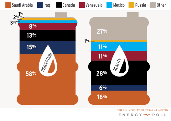 Percepción VS Realidad [Gráffico: UT Energy Poll]