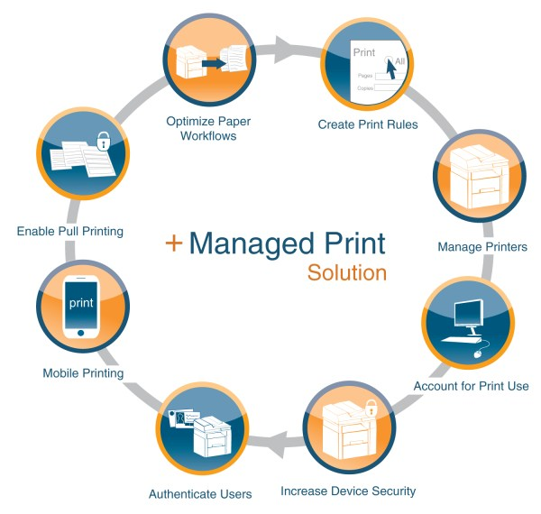 Managed Print Services - United Technology Group