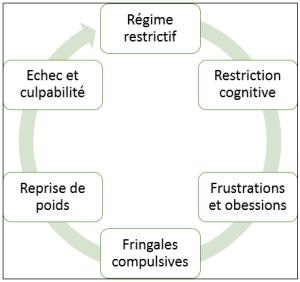 spirale cognitive regimes