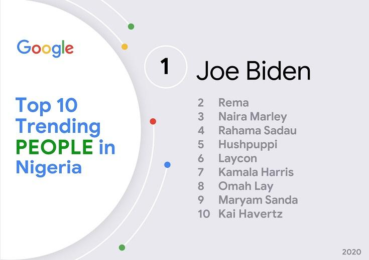 Eoy-lXOXIAAOGKt-1 Laycon listed 6th on Google top 10 trending people in Nigeria