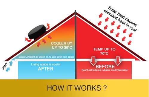 roof ventilation exhaust fans