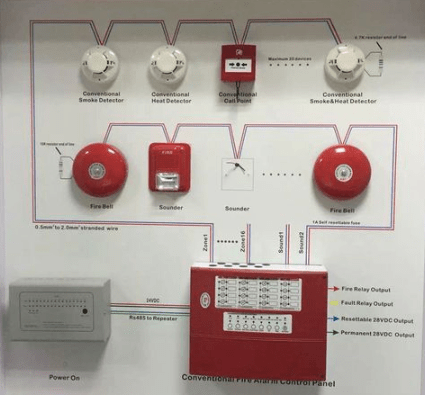 Eurofyre conventaion fire alarm system