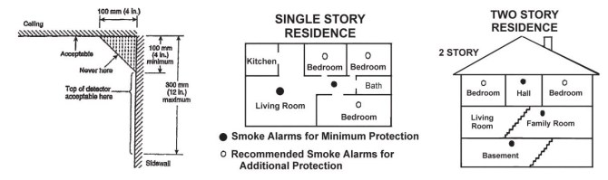 smoke alarm placement  installation tips  usi