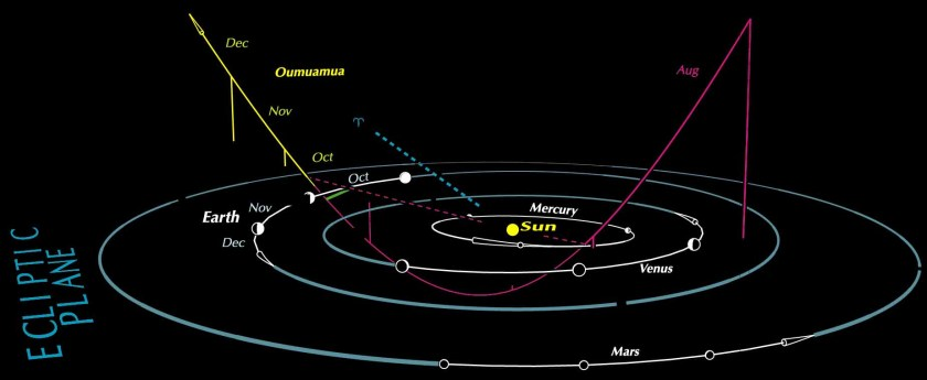 Oumuamua space diagram