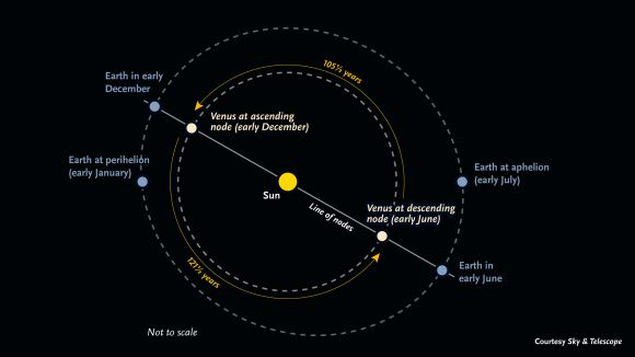 How Fast Does Venus Rotate Universe Today