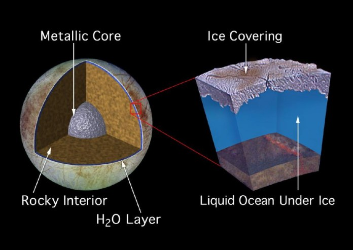 Artist's impression of Europa's interior, based on data obtained by Galileo space probes. Europa could have twice as much water as Earth.