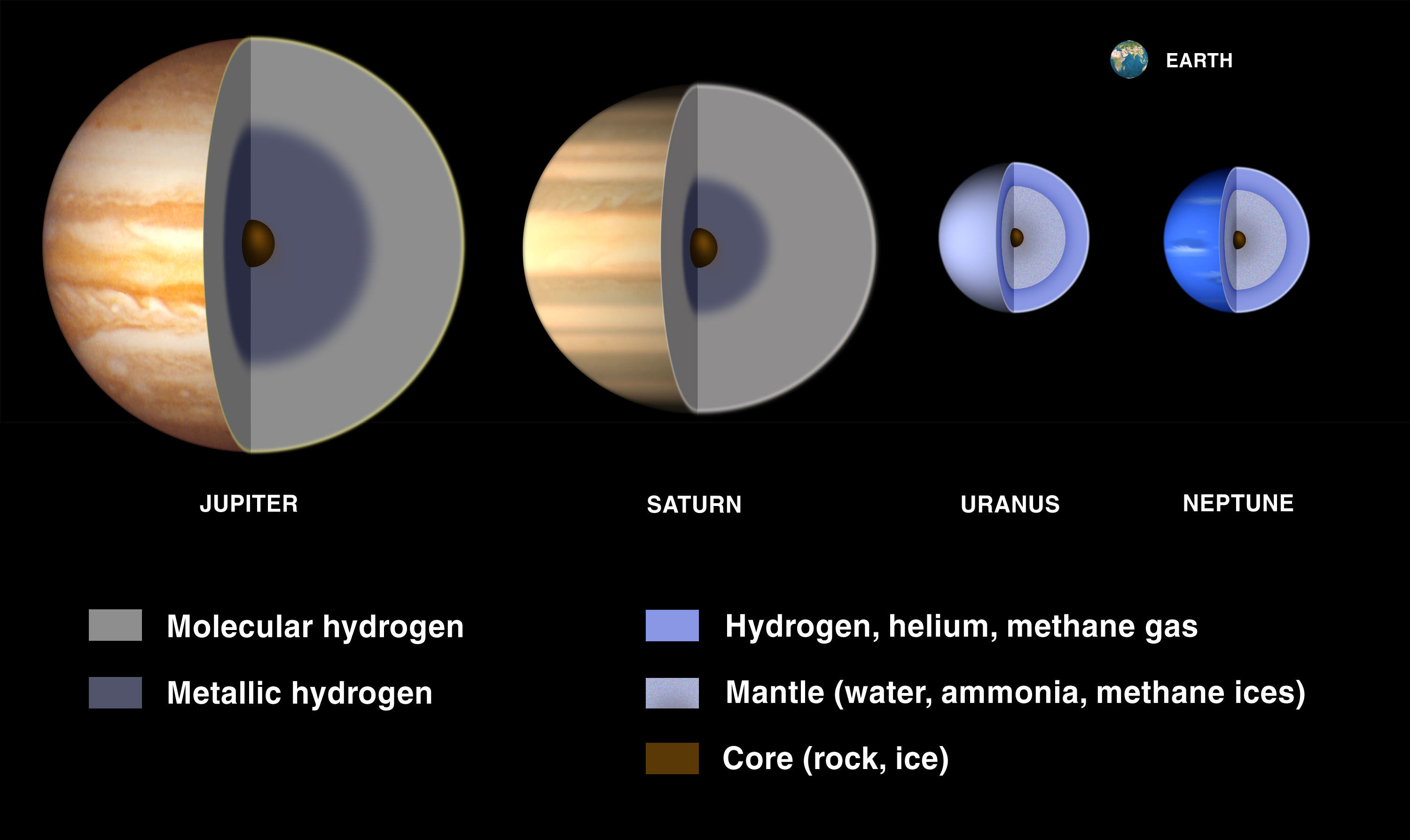 What Are Gas Giants
