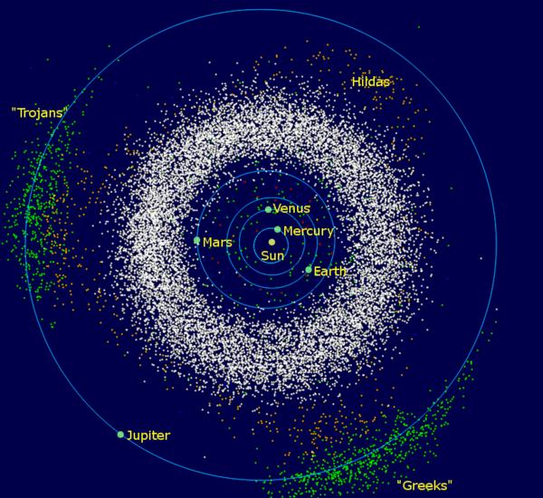 Die Asteroiden des inneren Sonnensystems und des Jupiter: Der ringförmige Asteroidengürtel befindet sich zwischen den Bahnen von Jupiter und Mars. Bildnachweis: Wikipedia Commons