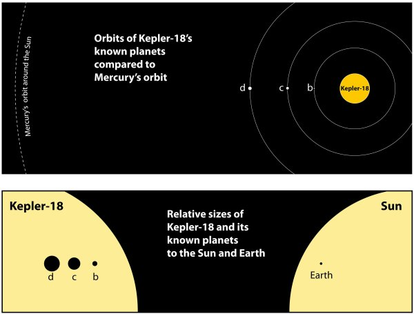 NASA's Kepler Dishes Up A Triple Planet Treat - Universe Today