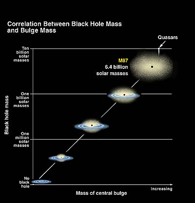 Astronomers Find the Most Supermassive Black Holes Yet ...