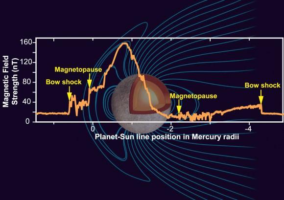 El campo magnético de Mercurio. Crédito: NASA