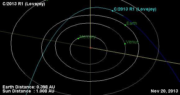 Tracking Comet C/2013 R1 Lovejoy through November