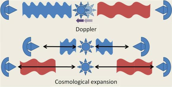 Two sources of redshift: Doppler and cosmological expansion; modeled after Koupelis & Kuhn. Credit: Brews Ohare.