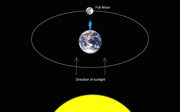 How are we able to see the full moon when it is behind the ...