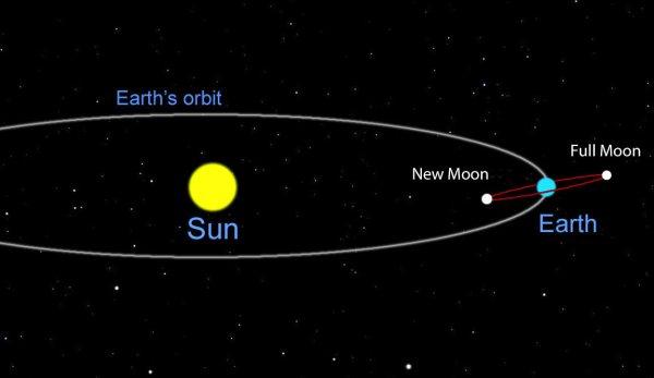 August Full Moon Anticipates September's Total Lunar ...