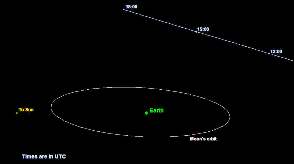 best time to see asteroid - photo #8