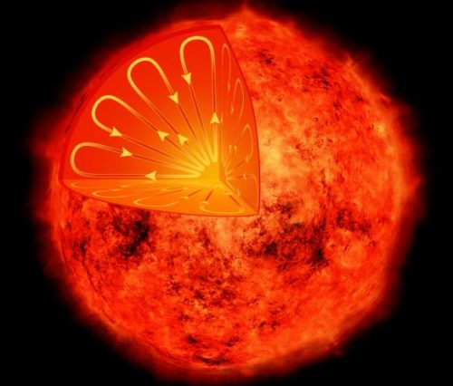 Artist's depiction of the interior of a low-mass star, such as the one seen in an X-ray image from Chandra in the inset. Credit: NASA/CXC/M.Weiss