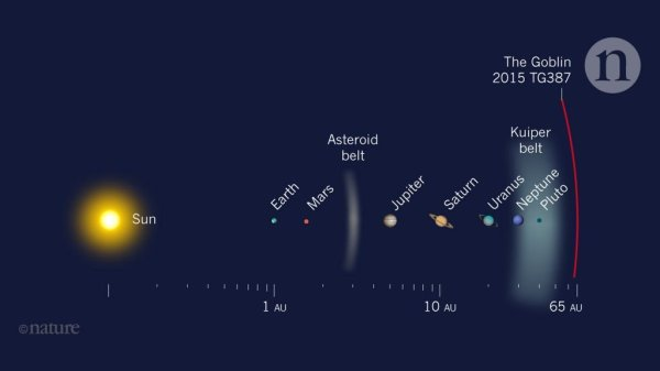 New Dwarf Planet Found in the Outskirts of the Solar ...