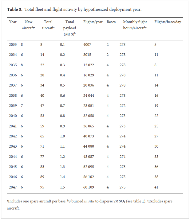 Detailed table of SAIL flight activity. Picture: Smith and Wagner, 2018.