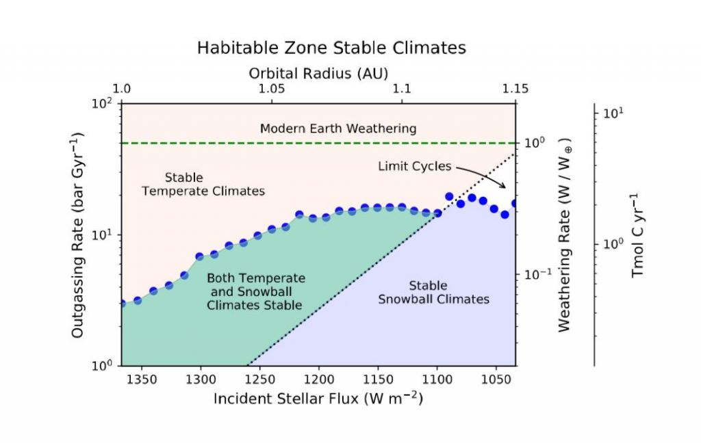 This graph shows the relationship between carbon dioxide produced by volcanic activity, and carbon dioxide removed from rainfall and erosion for temperate and snowball climates. Planets become stuck in a snowball state when volcanic activity and weathering rates balance each other out. Credit: AGU