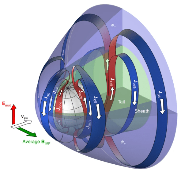 An image from the paper showing the formative current systems in the Martian induced magnetosphere. Generator currents are colored blue while load currents are colored red. Image Credit: Ramstad et al, 2020.
