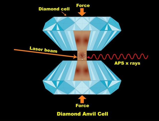 A diagram of the Diamond Anvil Cell. The team compressed their silica samples between the diamonds to simulate the pressure exerted on rocky mantles on ocean worlds. Then they heated the sample with laser beams to simulate a range of temperatures. Image Credit:  Argonne National Laboratory. Credit Argonne National Laboratory. Attribution-NonCommercial-NoDerivs 2.0 Generic (CC BY-NC-ND 2.0)
