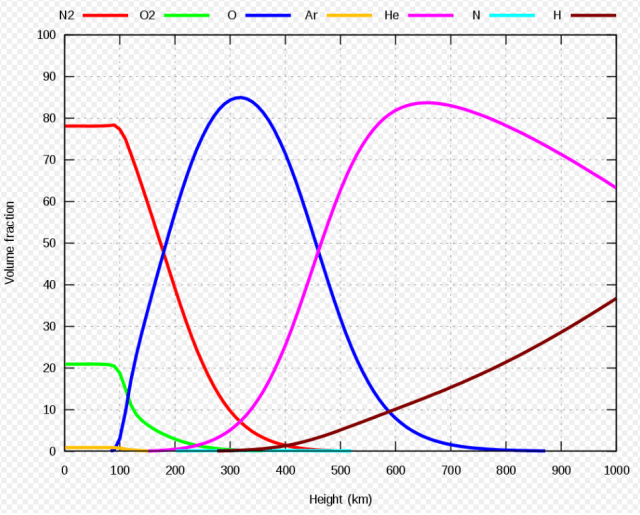 The volume fraction of the main constituents of the Earth's atmosphere as a function of height according to the MSIS-E-90 atmospheric model. Atomic oxygen is shown in blue, and is most dense between 200 and 400 km. Image Credit: By Amaurea - Own work, CC0, https://commons.wikimedia.org/w/index.php?curid=71001656