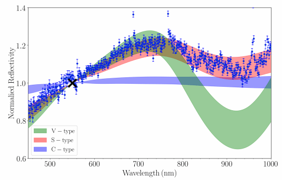 Spectra of  2020 AV2 obtained with the Low Resolution Imaging Spectrometer (LRIS) on the Keck Telescope. It shows that  2020 AV2 is an s-type siliceous asteroid, the second most common type of asteroid in the Solar System. They dominate the inner region of the main asteroid belt. Image Credit: Ip et al, 2020.