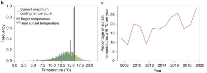 These two figures from the study clarify the problem that climate change poses. They show data from 2006 to 2020. The temperature is climbing above the temperature control system's 16 C limit more often. Image Credit: Cantalloube et al, 2020.