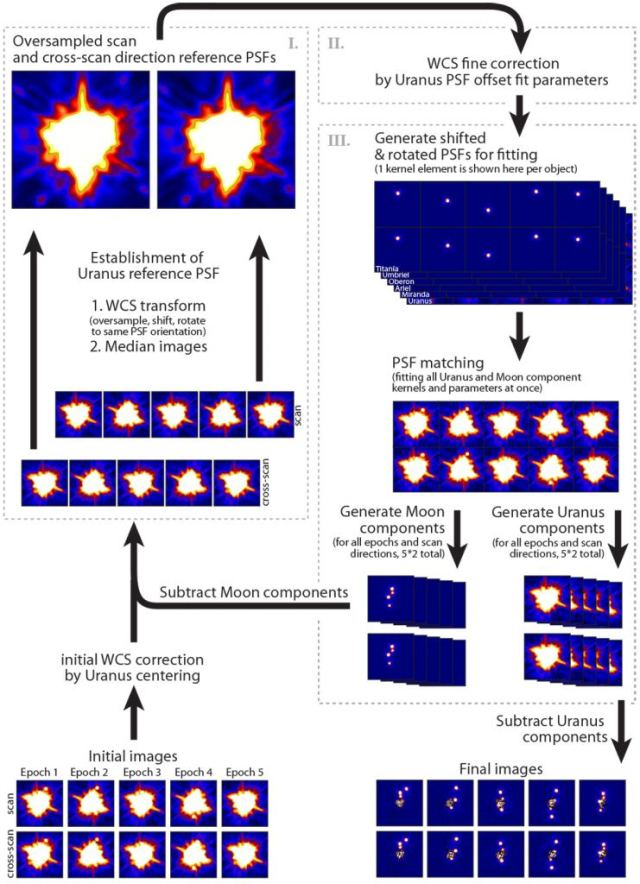This flow-chart from the study illustrates the data-handling process the team used. The dashed-line boxes show the three main parts of the iteration. It starts on the lower left with the initial correction of raw images. Each data set underwent 25 iterations. At the bottom right are the final Uranus-subtracted images. Image Credit: Ö. H. Detre et al, 2020.